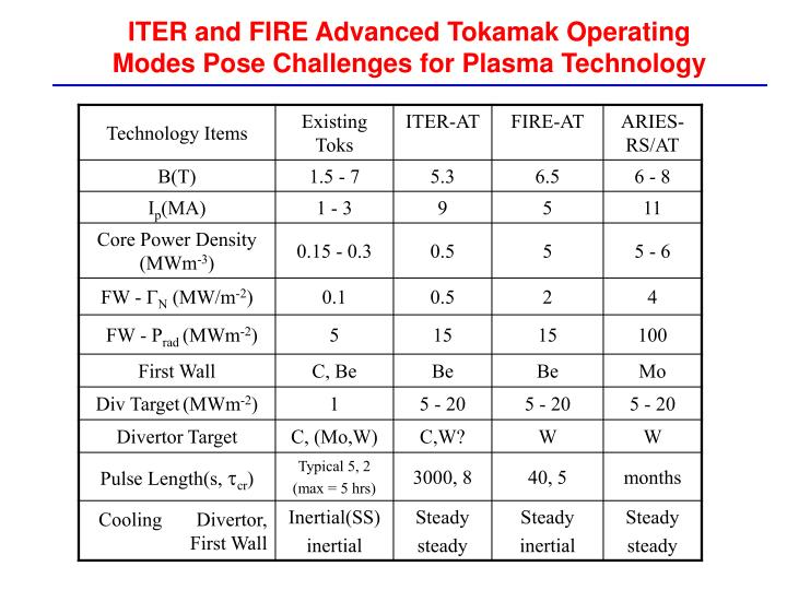 ITER and FIRE Advanced Tokamak Operating Modes Pose Challenges for Plasma Technology