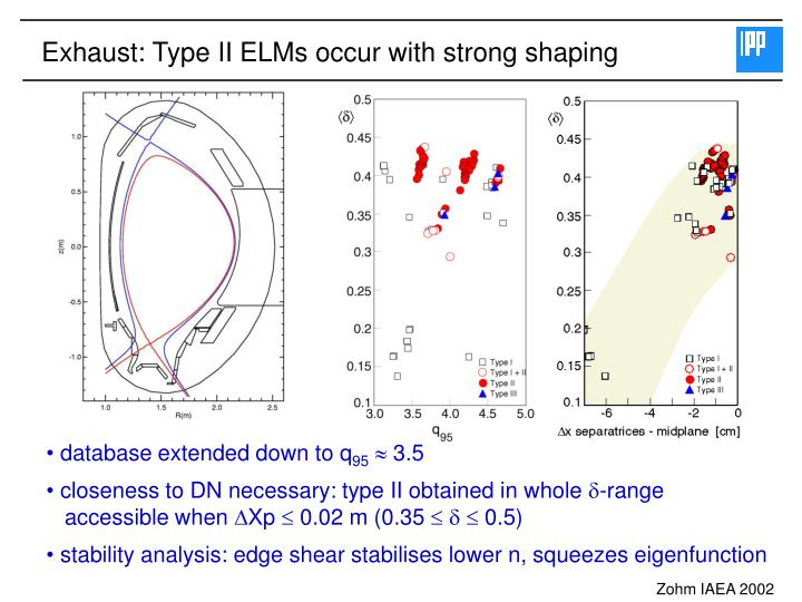 Exhaust: Type II ELMs occur with strong shaping
