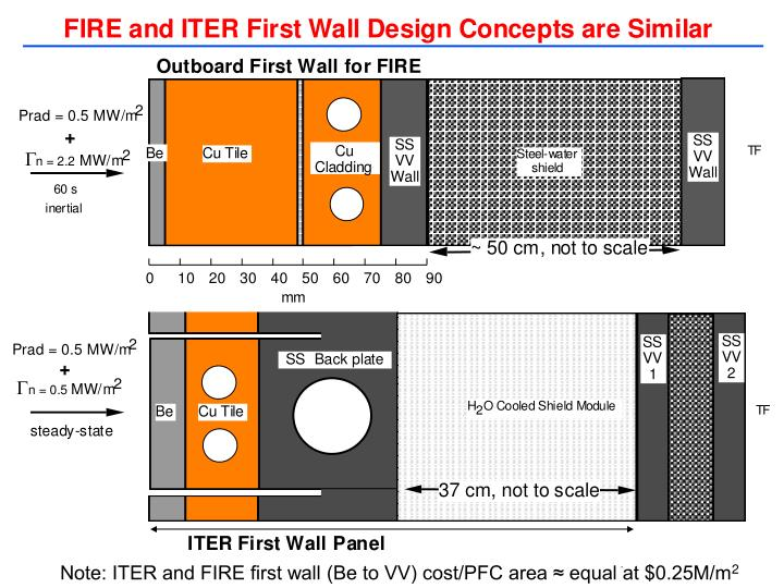 Note: ITER and FIRE first wall (Be to VV) cost/PFC area ≈ equal at $0.25M/m