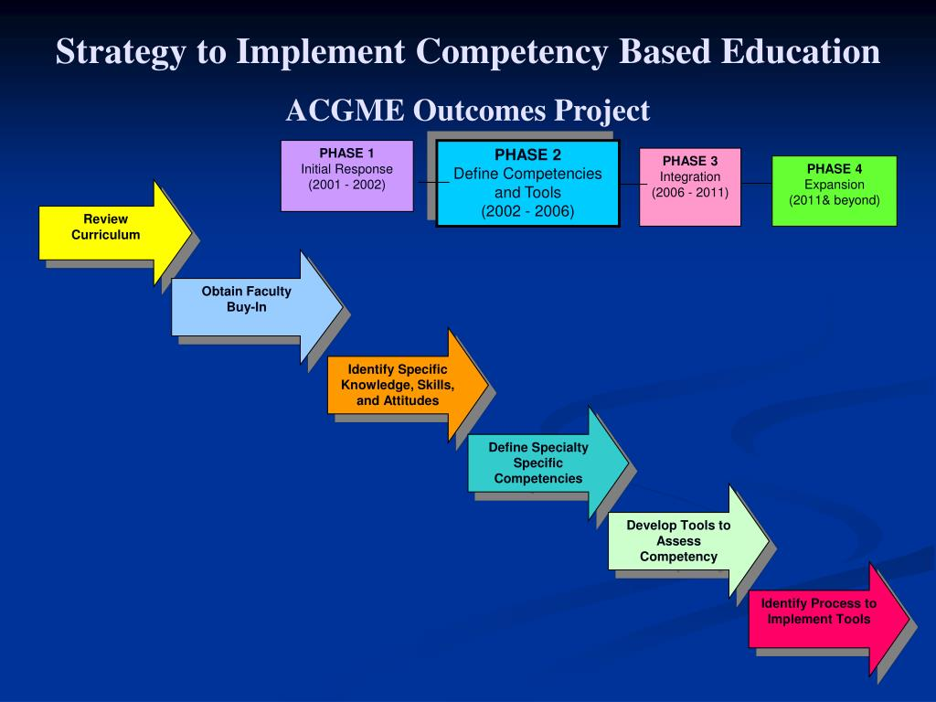 Strategy to Implement Competency Based Education