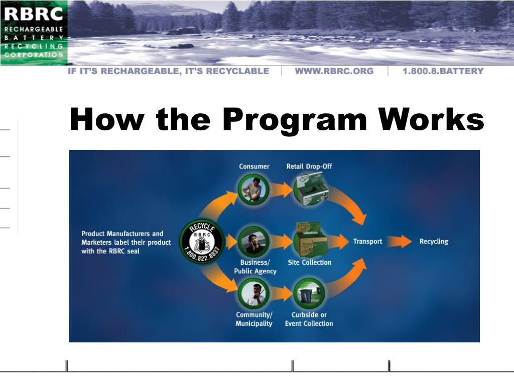 How the Program Works