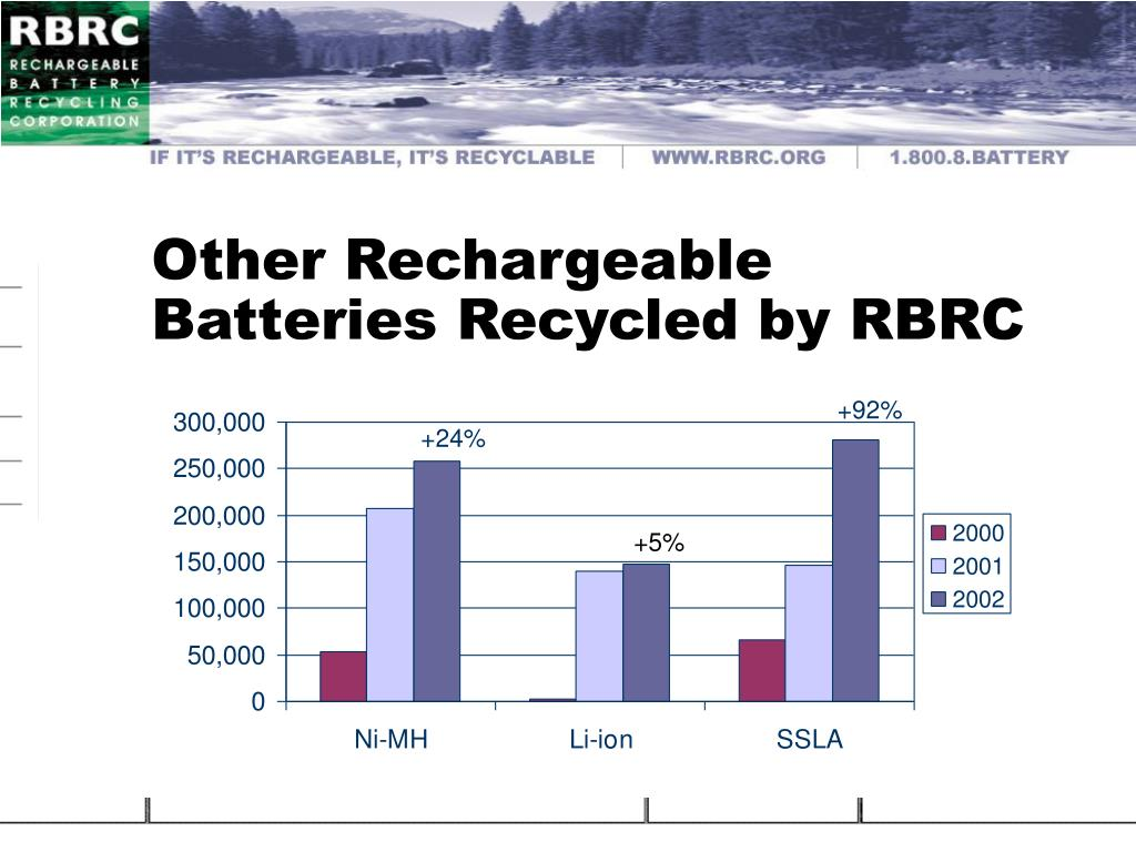 Other Rechargeable Batteries Recycled by RBRC