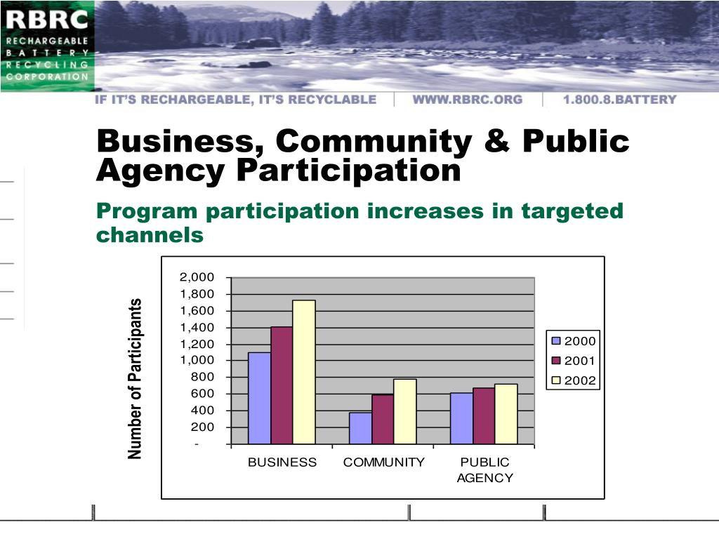 Business, Community & Public Agency Participation