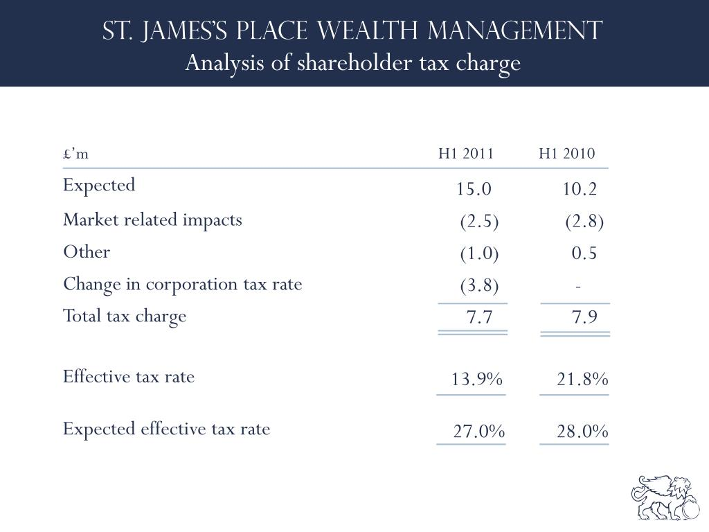 Analysis of shareholder tax charge