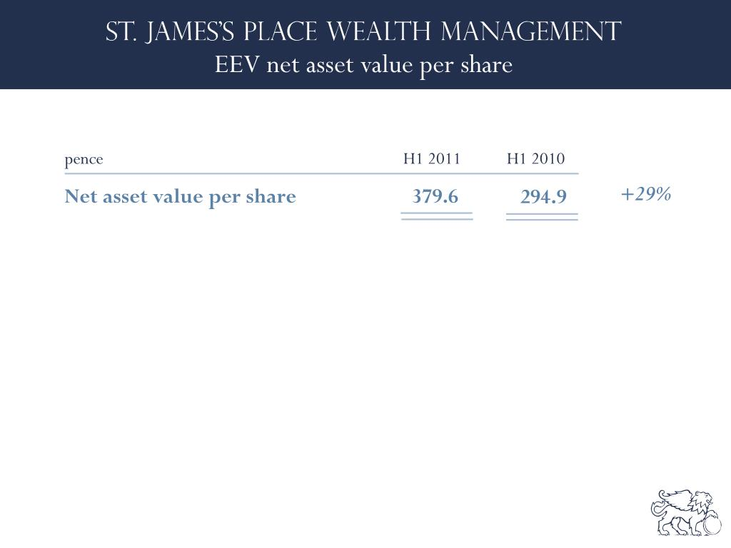 EEV net asset value per share