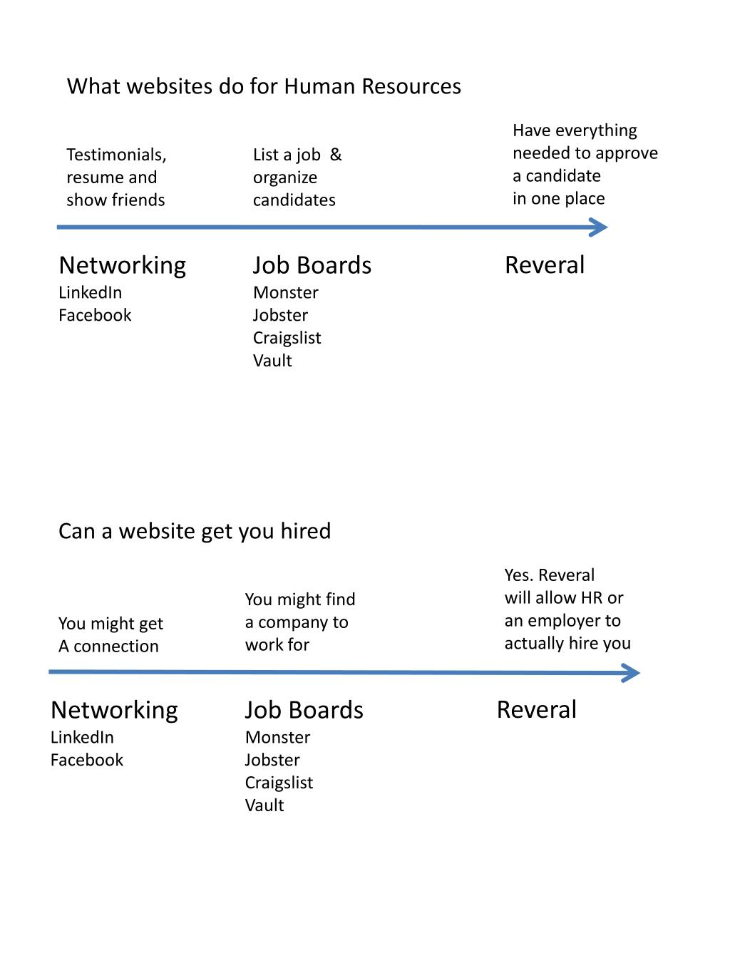 What websites do for Human Resources