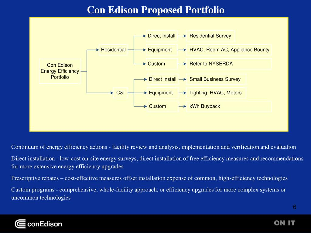 Con Edison Proposed Portfolio