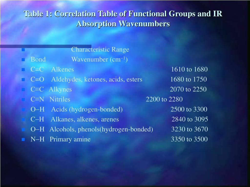 Ppt welcome to infrared spectroscopy powerpoint - Ir absorption table functional groups ...