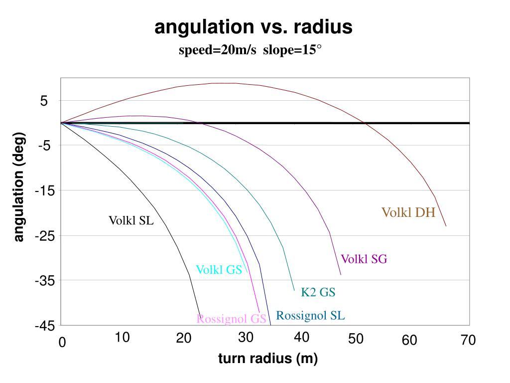 angulation vs. radius