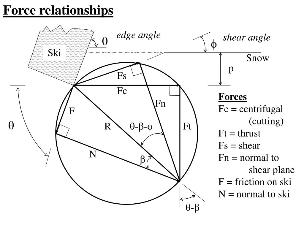 Force relationships