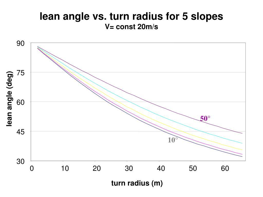 lean angle vs. turn radius for 5 slopes