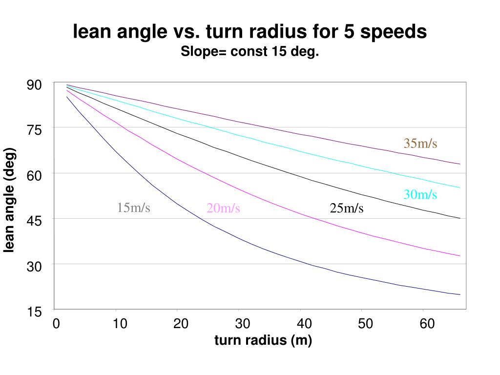 lean angle vs. turn radius for 5 speeds
