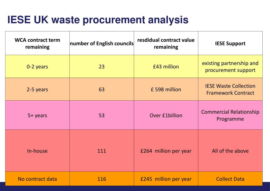 IESE UK waste procurement analysis