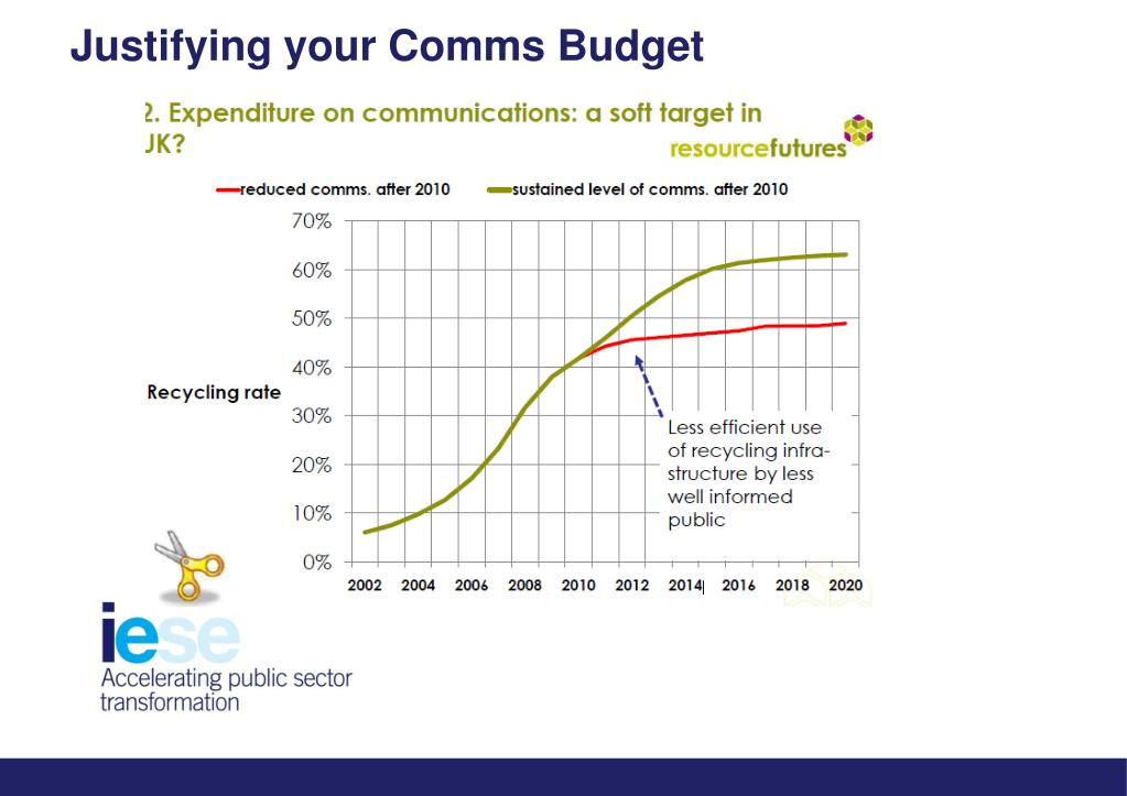 Justifying your Comms Budget