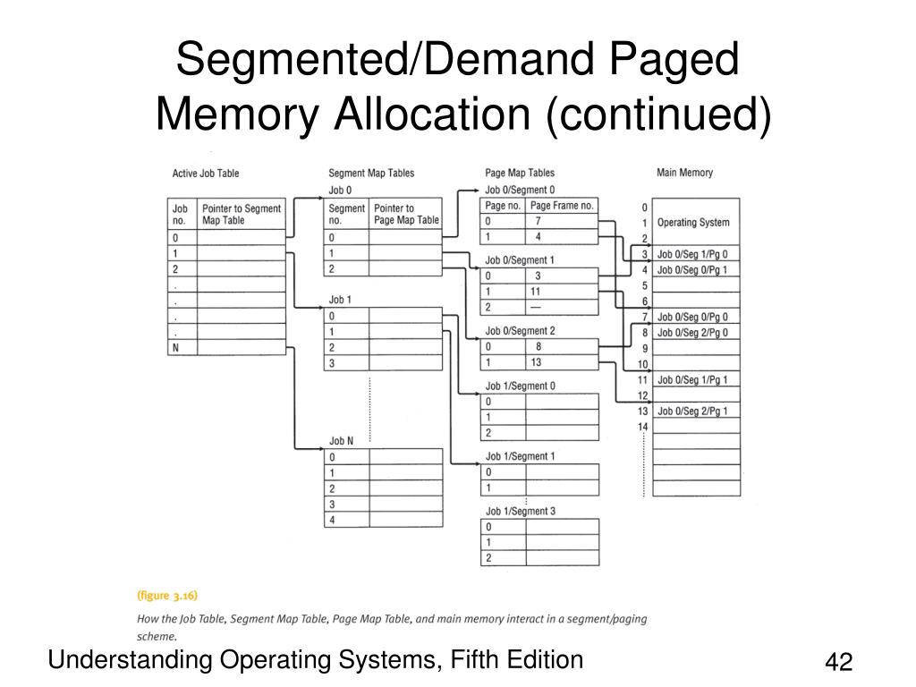 Segmented/Demand Paged