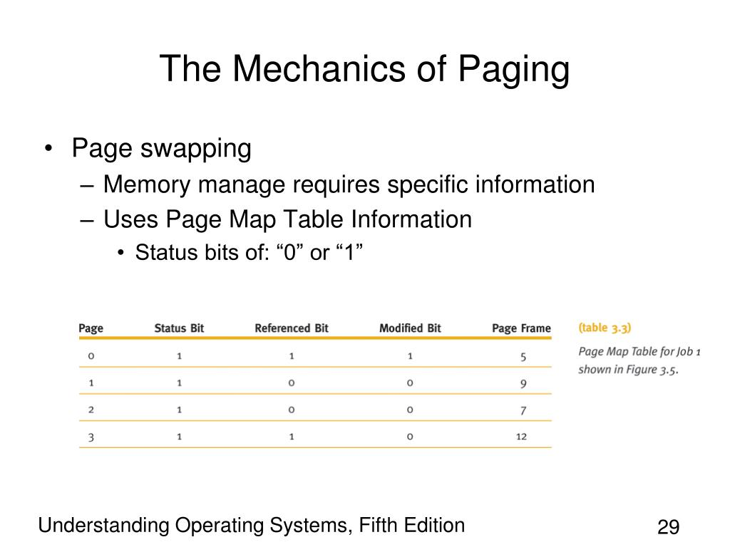 The Mechanics of Paging