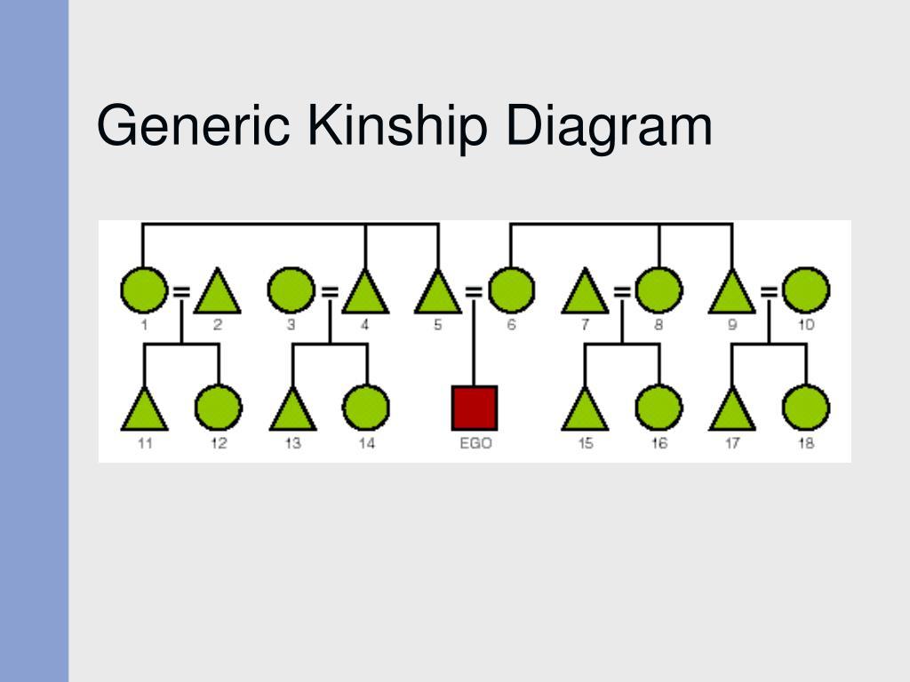 Generic Kinship Diagram