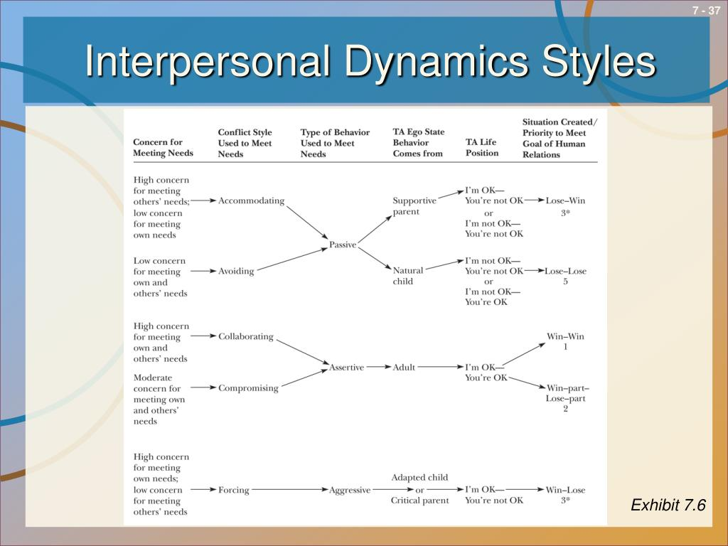 Interpersonal Dynamics Styles