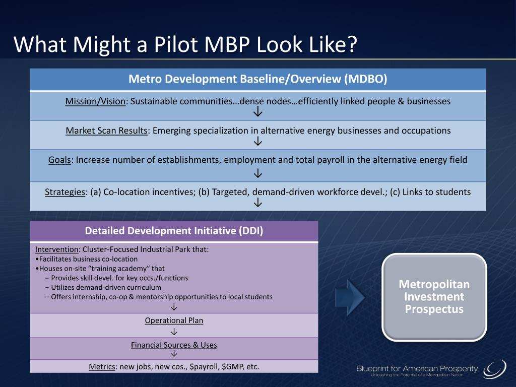 What Might a Pilot MBP Look Like?