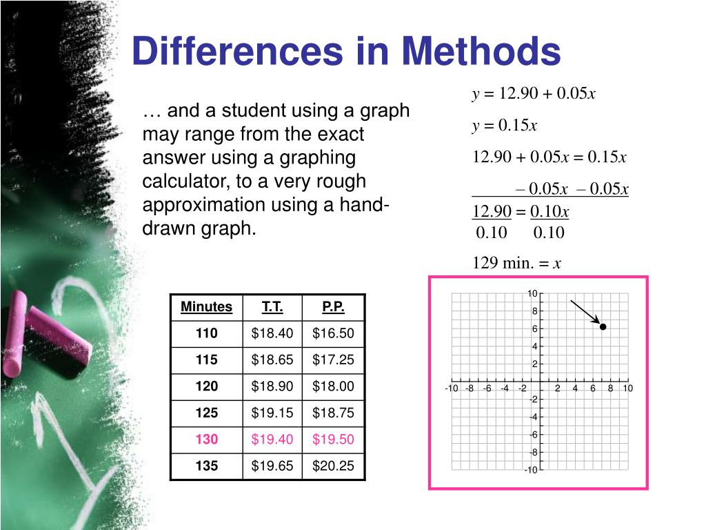 Differences in Methods