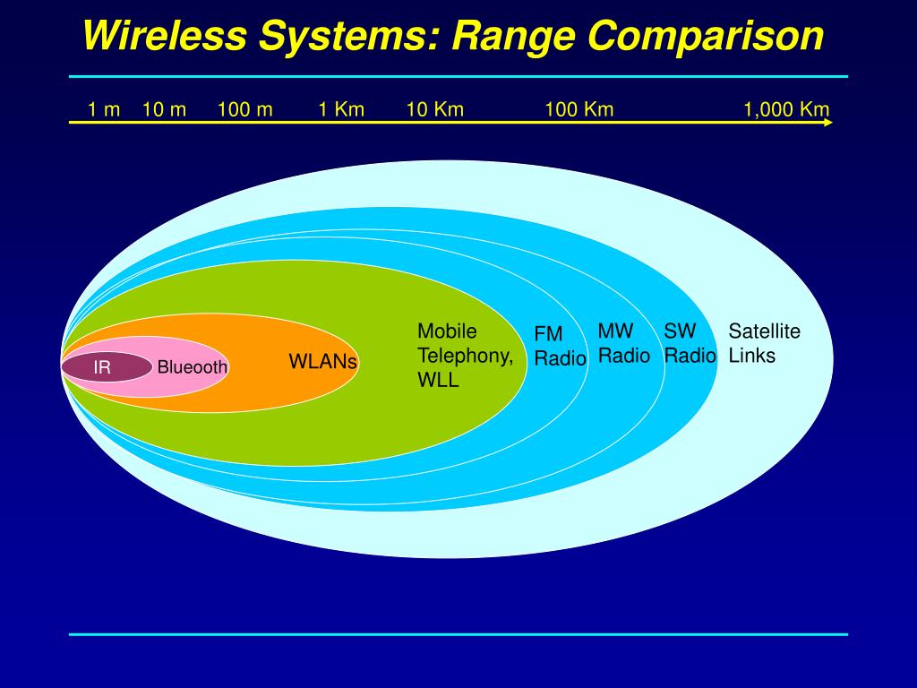 Wireless Systems: Range Comparison