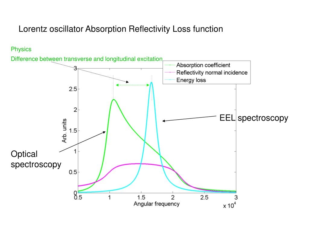 Lorentz oscillator Absorption Reflectivity Loss function