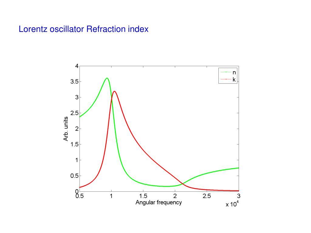 Lorentz oscillator Refraction index