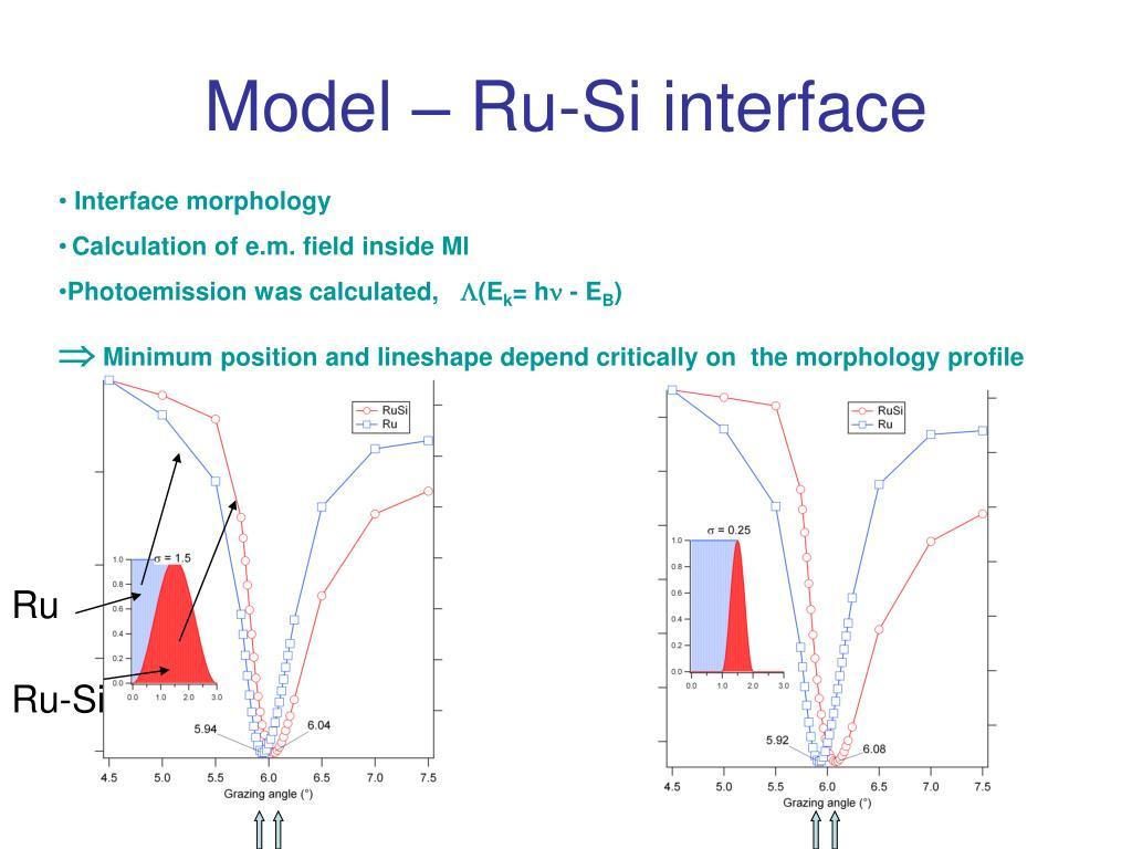 Model – Ru-Si interface