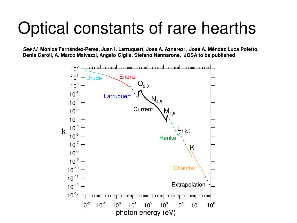 Optical constants of rare hearths