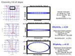 polarimetry 100 ev ellipse
