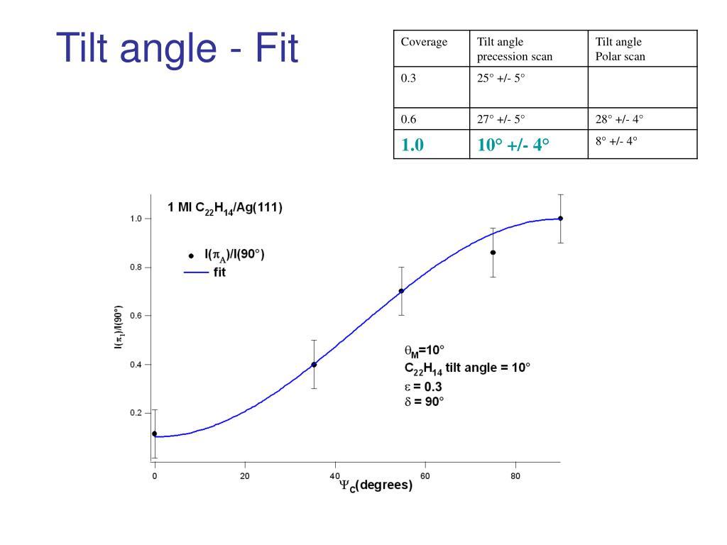 Tilt angle - Fit