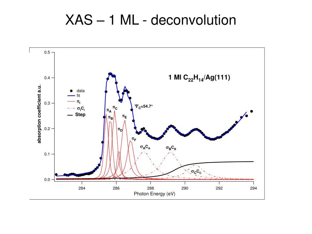 XAS – 1 ML - deconvolution