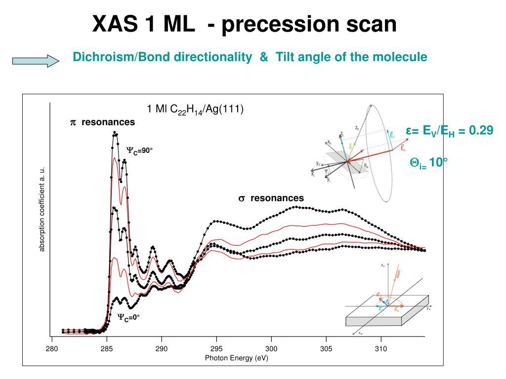 XAS 1 ML  - precession scan