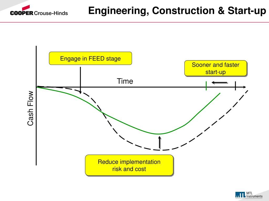Engineering, Construction & Start-up