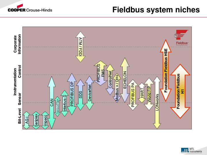 Fieldbus system niches
