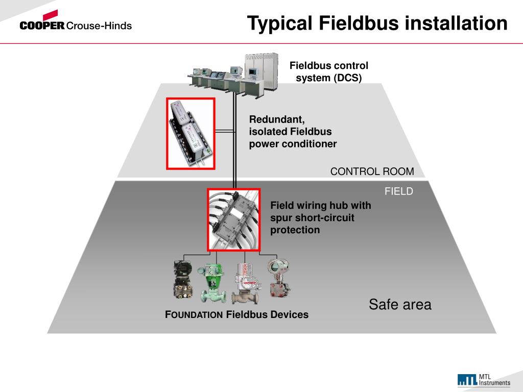 Typical Fieldbus installation
