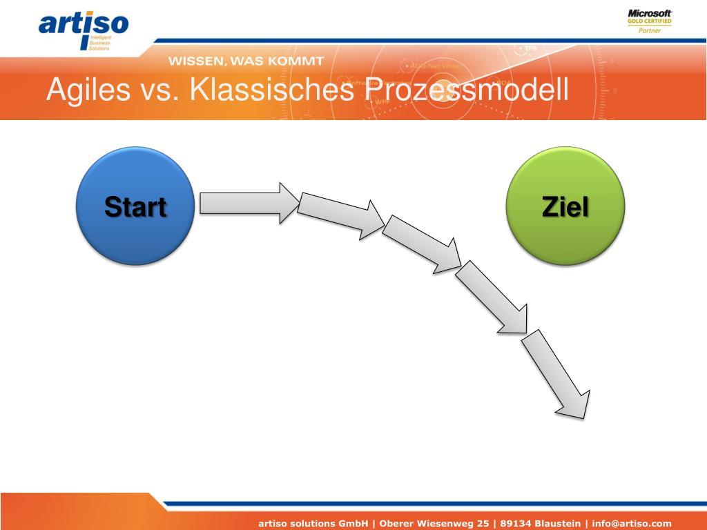 Agiles vs. Klassisches Prozessmodell