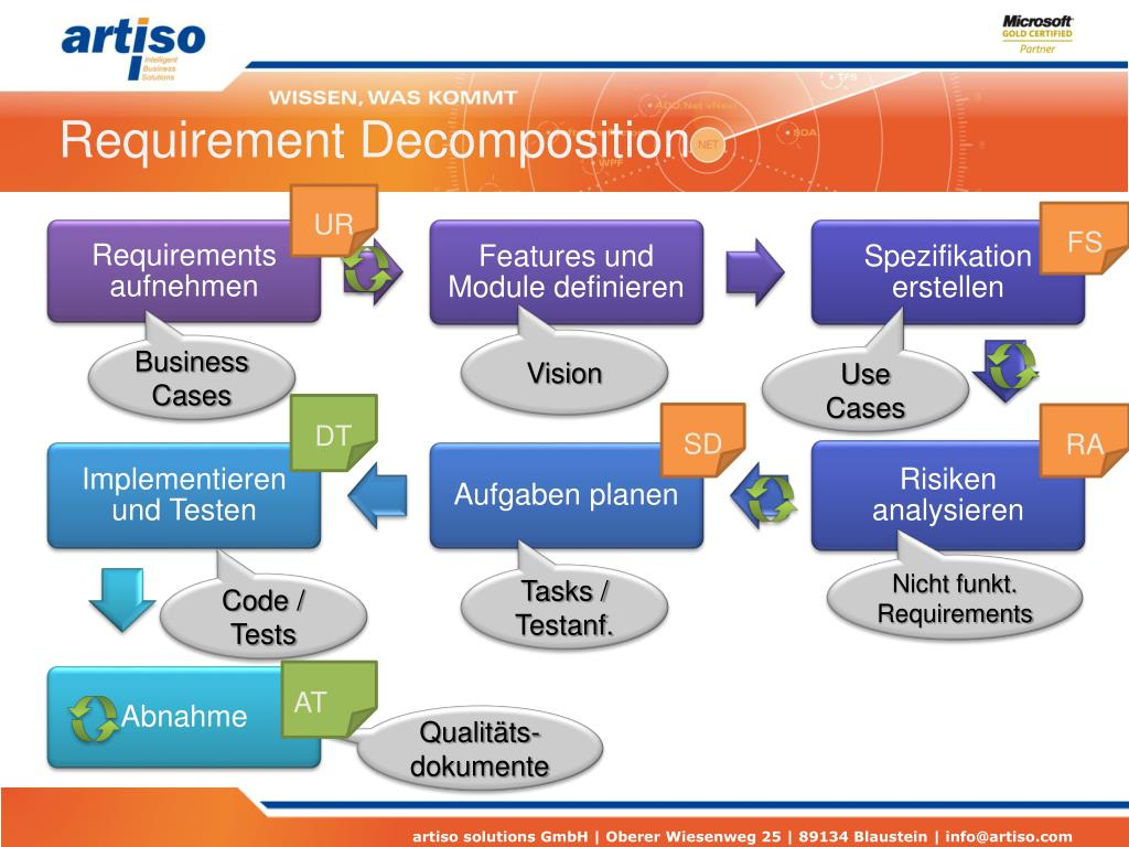 Requirement Decomposition