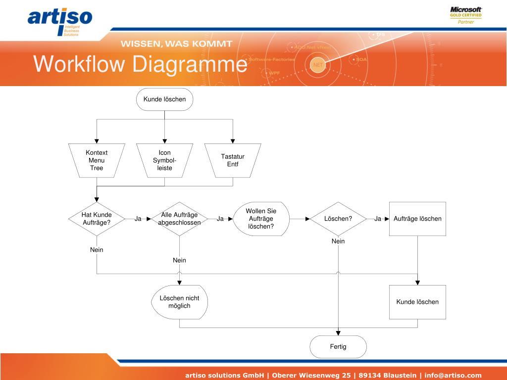 Workflow Diagramme