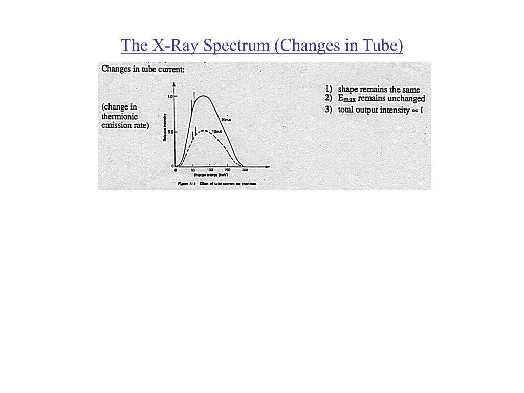 The X-Ray Spectrum (Changes in Tube)