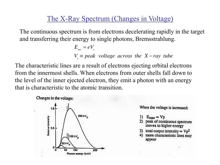 The x ray spectrum changes in voltage