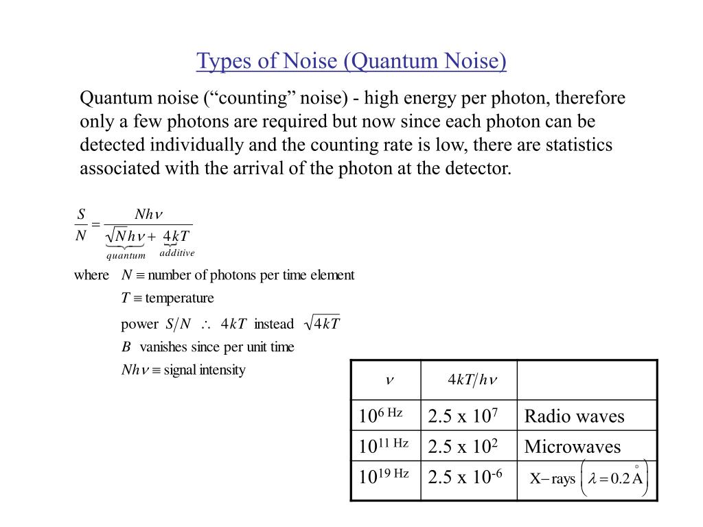 Types of Noise (Quantum Noise)