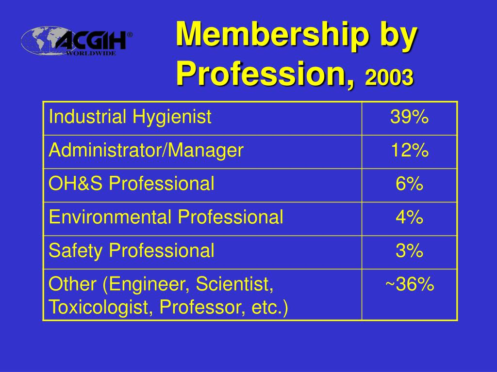 Membership by Profession,