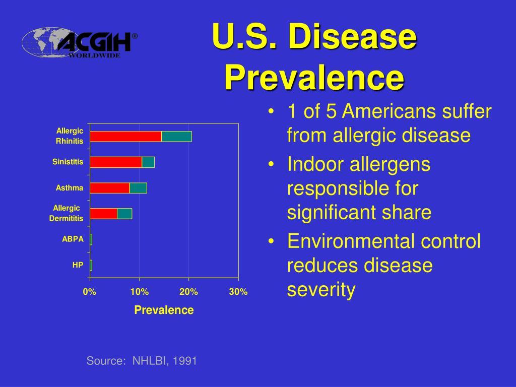U.S. Disease Prevalence
