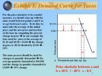 exhibit 1 demand curve for tacos