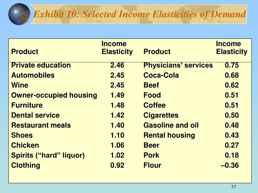 Exhibit 10: Selected Income Elasticities of Demand