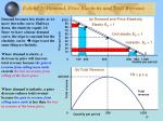 exhibit 2 demand price elasticity and total revenue18