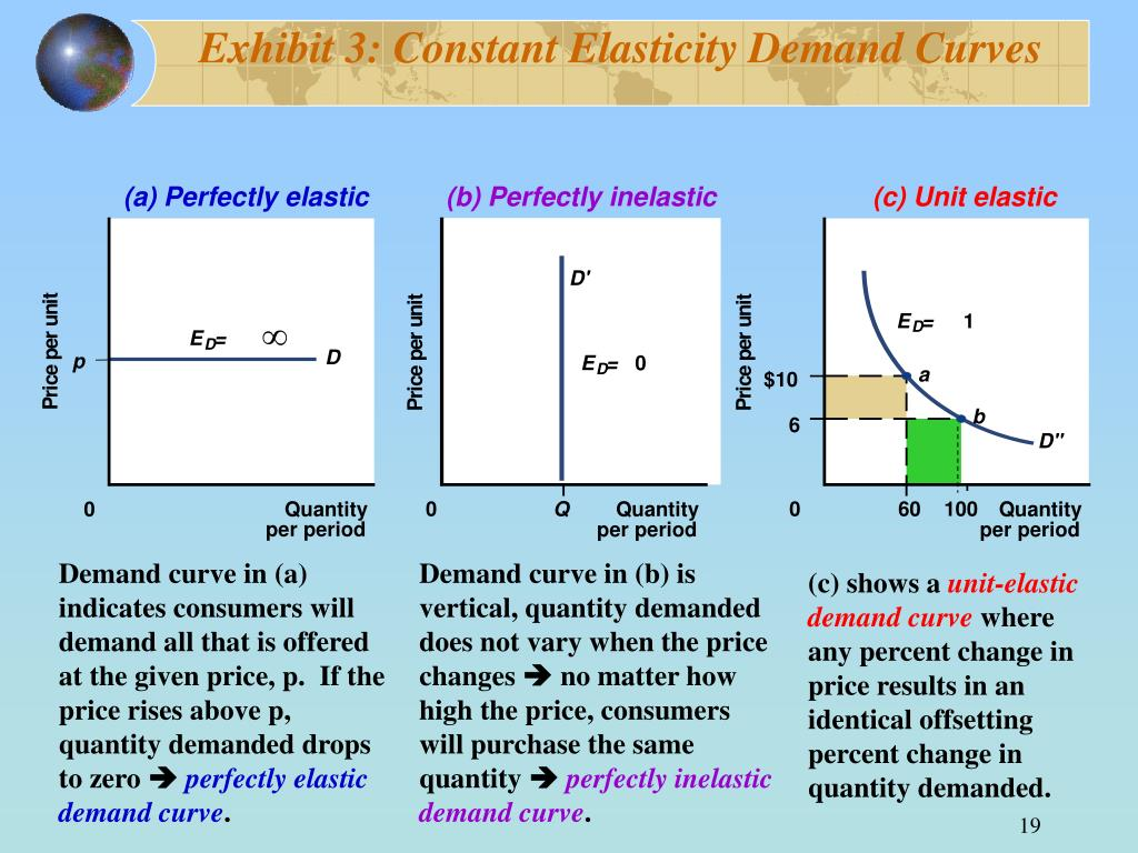 Exhibit 3: Constant Elasticity Demand Curves