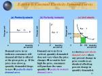 exhibit 3 constant elasticity demand curves