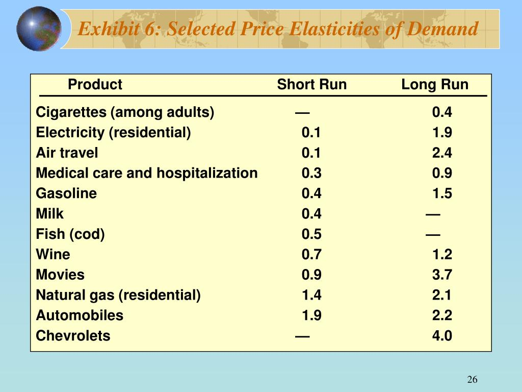 Exhibit 6: Selected Price Elasticities of Demand